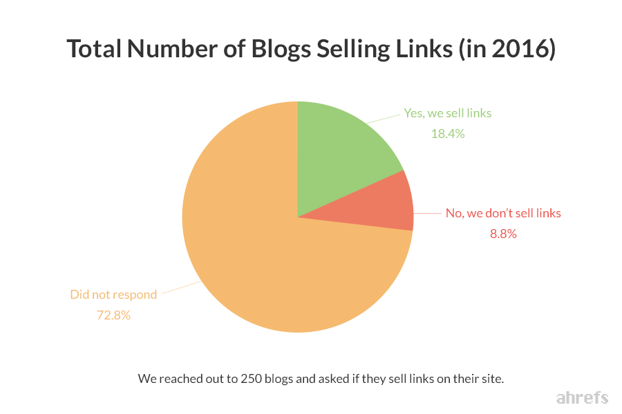 Warning! Are You Doing Backlinks Buying?