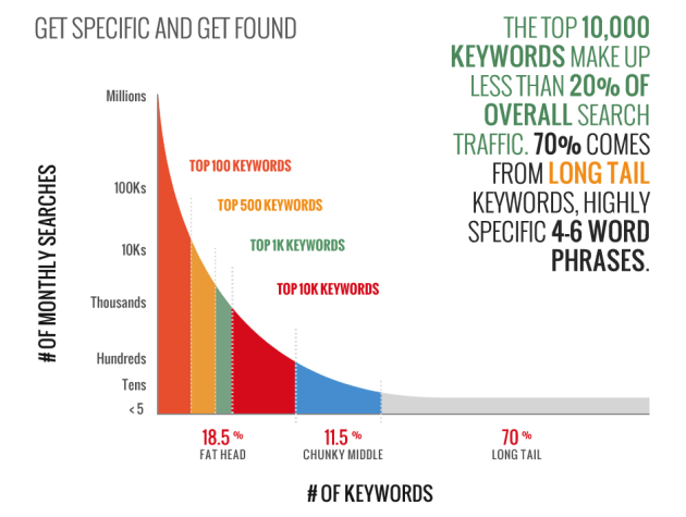 What is Search Engine Placement? And Why it Matters in 2021