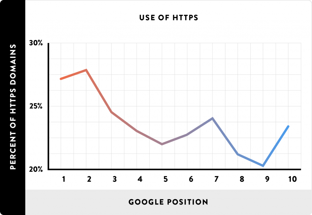 Top 9 SEO Myths You Should Ignore in 2021 and What to Do Instead